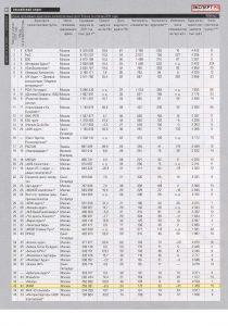 Рейтинг «Список крупнейших аудиторско-консалтинговых групп России по итогам 2011 года» – журнал «Эксперт» № 12 от 26.03.2012
