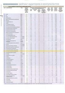 Рейтинг «50 крупнейших аудиторских компаний России» – журнал «Деньги» № 16 от 25.04.2011