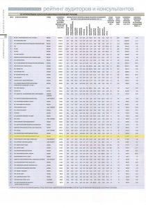Рейтинг «50 крупнейших консультационных компаний России» – журнал «Деньги» № 16 от 25.04.2011
