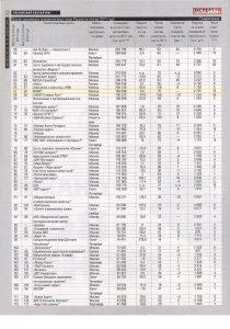 Рейтинг «Список крупнейших консалтинговых групп России по итогам 2011 года» – журнал «Эксперт» № 15 от 16.04.2012