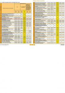 «Общероссийский рейтинг компаний, оказывающих услуги по проведению энергетических обследований» – журнал «Энергонадзор» № 1-2_ 2012