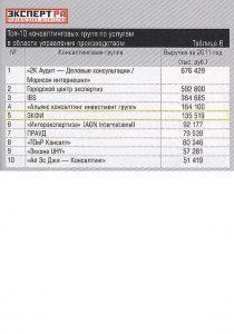 «Топ-10 консалтинговых групп по услугам в области управления производством» – журнал «Эксперт» № 15 от 16.04.2012